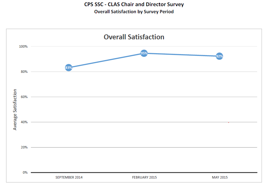 CPS SSC ‐ CLAS Chair and Director SurveyOverall Satisfaction by Survey Period