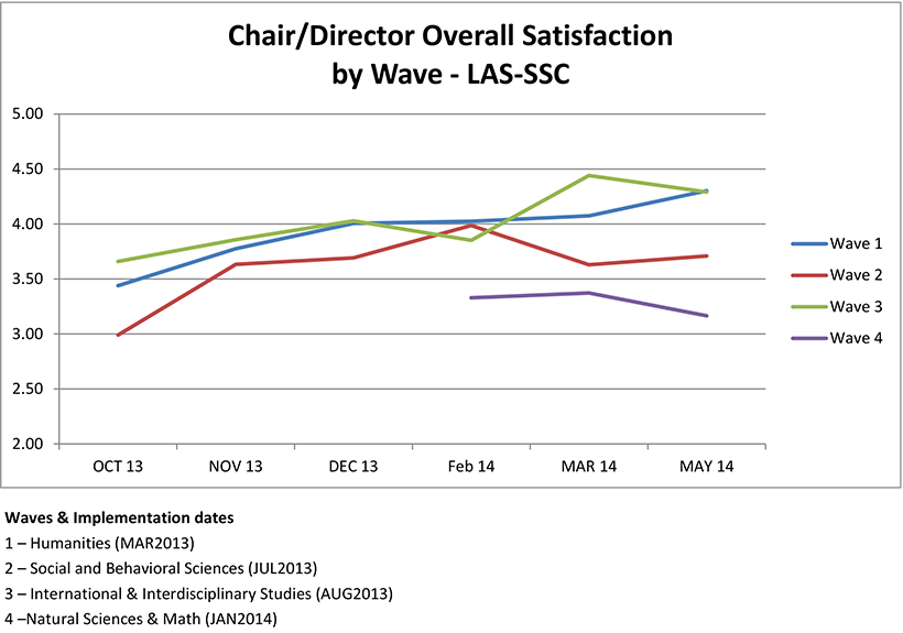 Chair & Director Overall Satisfaction by Wave - October 2013 to May 2014